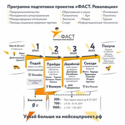 ФАСТ. Революция Ижевск